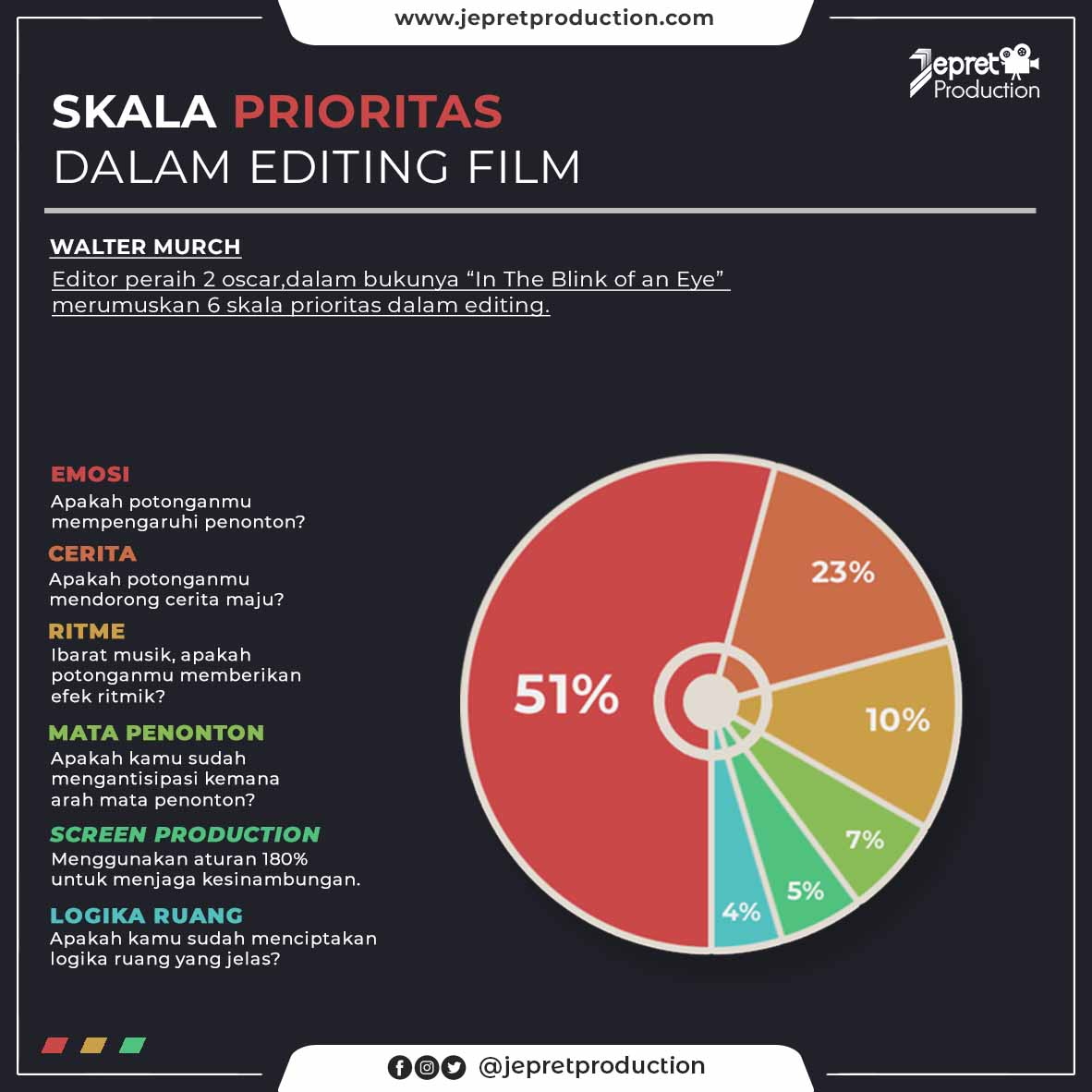Skala Prioritas dalam Editing Film