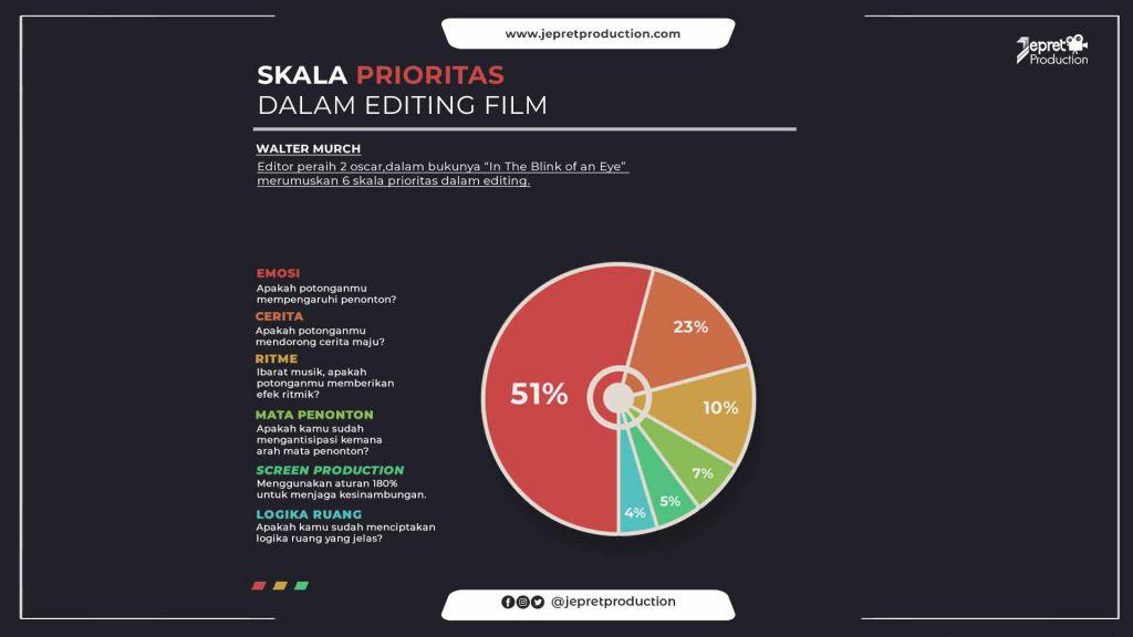 Skala Prioritas dalam Editing Film